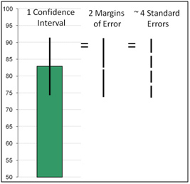 MeasuringU: 10 Things to know about Confidence Intervals