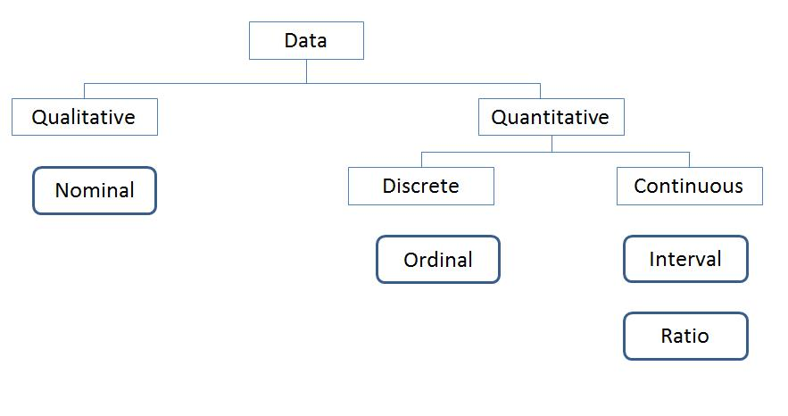 blog understanding statistics qualitative quantitative attribute discrete continuous data types