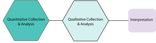 more about explanatory research methods primary data Research design and methods part i  • such research is more structured than exploratory  types of research design • generating primary data.