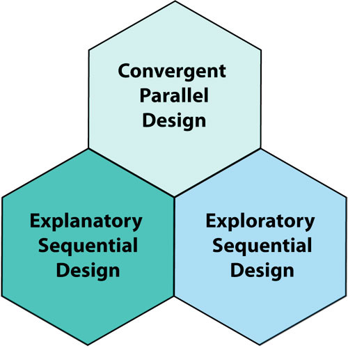 exploratory research methodology Then the section could refer to sections in chapter 2 where methodology is  if  the phd research is exploratory and uses a qualitative research procedure such .