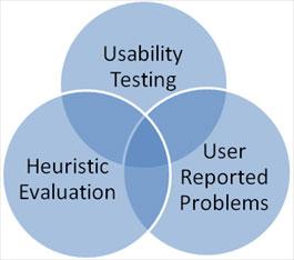 MeasuringU: Can Users Self-Report Usability Problems?