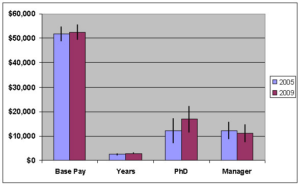 Should I pursue PhD? or Masters is enough?