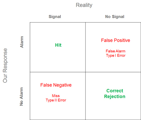 False Negative