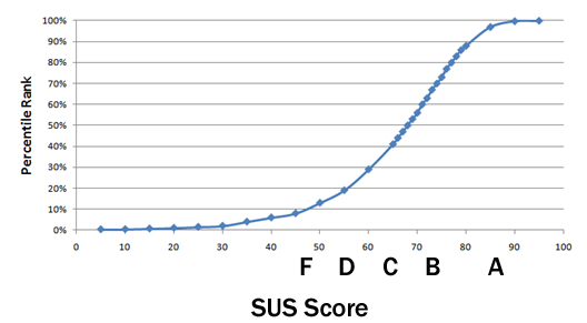 Measuringu 10 Things To Know About The System Usability Scale Sus