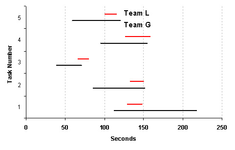 how to put confidence intervals in results