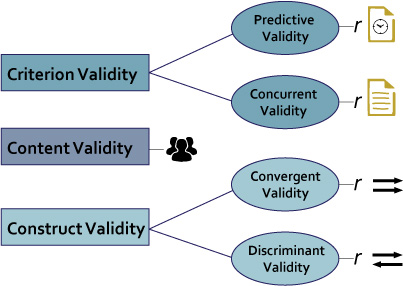 validity types in research Introduction validity is arguably the most important criteria for the quality of a test the term validity types of validity content validity.